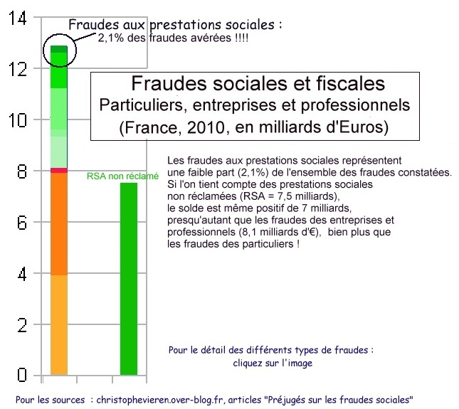 Part fraudes prestations sociales dans fraudes totales Fran
