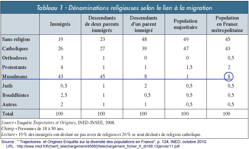 Religions--_immigration_-_population-francaise---INED_oct_.jpg