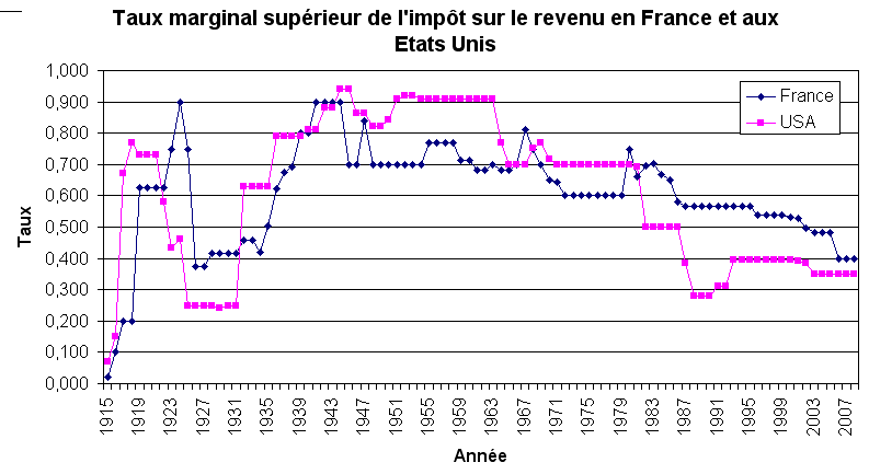 Taux-marginal-superieur-de-l-ir_France-USA_1915-1998.png