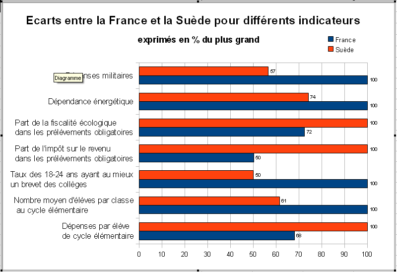 Ecarts-entre-France---Suede-pour-differents-indicateurs_V.png