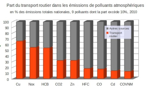 Part_transports_routiers_polluants_2010.jpg