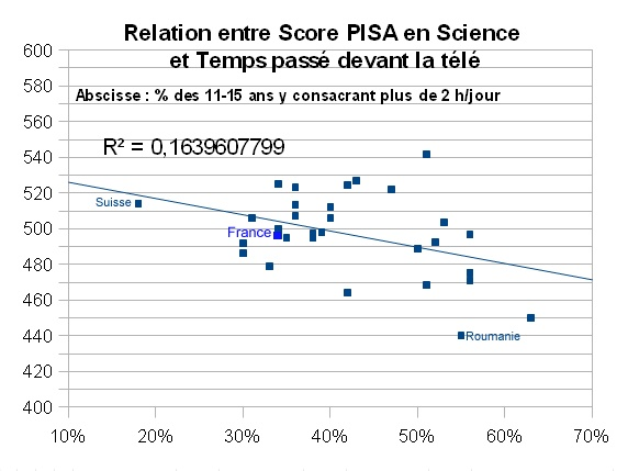 Relation_entre_score_PISA_science_-_TV_time_29_countries_do.jpg