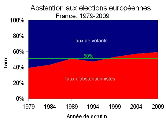 abstention_aux_europeennes_France_1979-2009.jpg