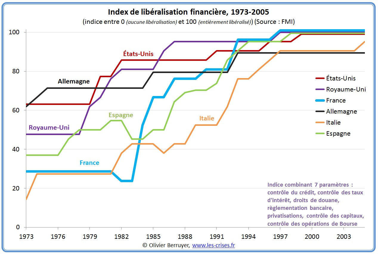 index-liberalisation-financiere-Fr-USA-GB-All-It-Esp-1973-2.jpg