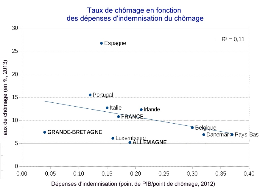 Chomage_correlation_Taux_vs_Depense_indemnisation_chomage_U.jpg
