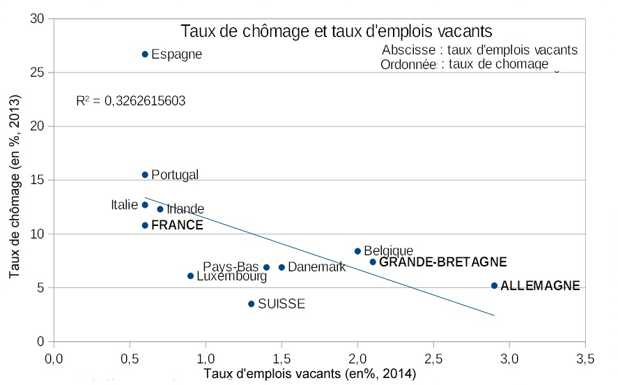 Chomage_correlation_Taux_vs_taux_emplois_vacants_UE_2012.jpg