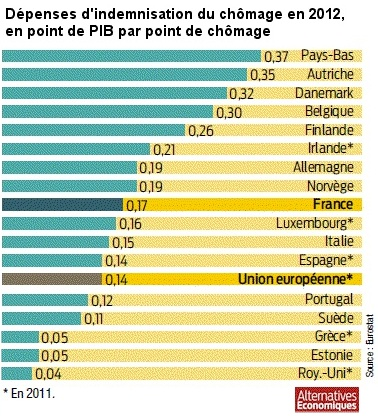 Depense_indemnisation_chomage_17_pays_Europe_2012.jpg