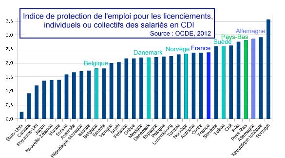 Protection_emploi_pays_OCDE_2012.png