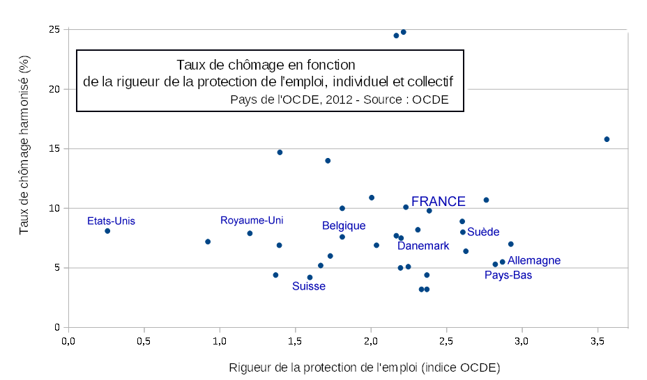 Taux_de_chomage_vs_protection_emploi_34_pays_OCDE--copie-1.png