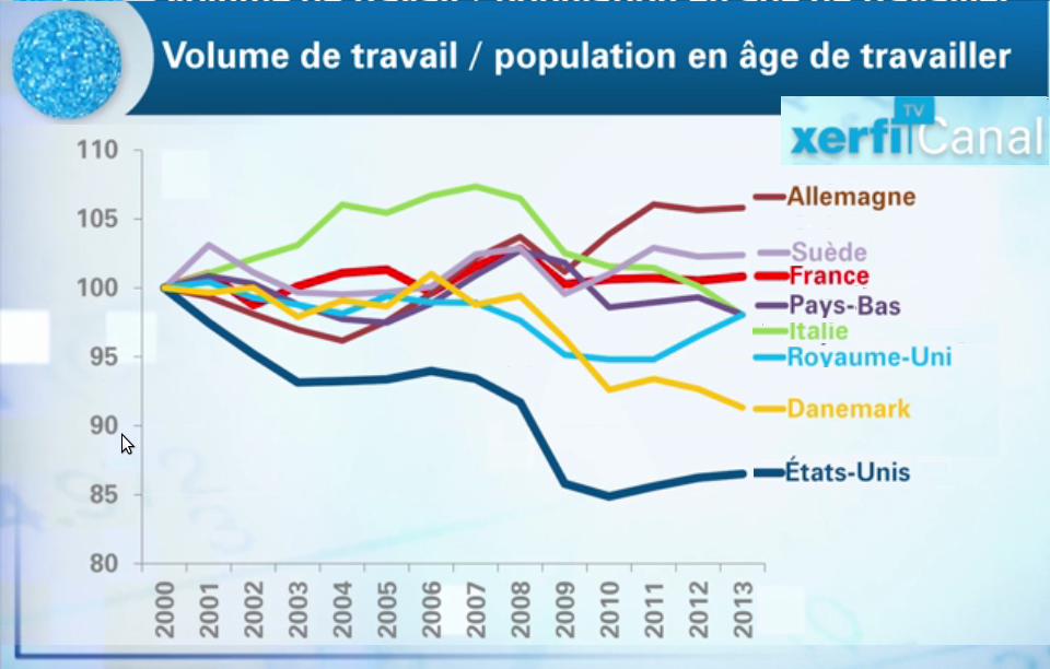Volume travai par pop age travail 8 pays base2000-2012 Xerf