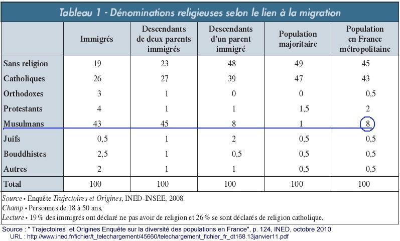 Le fantasme de l'islamisation de la France