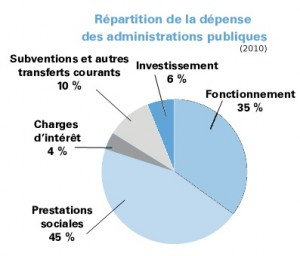 Repartition-depense-publique-2010_Gouv-2012