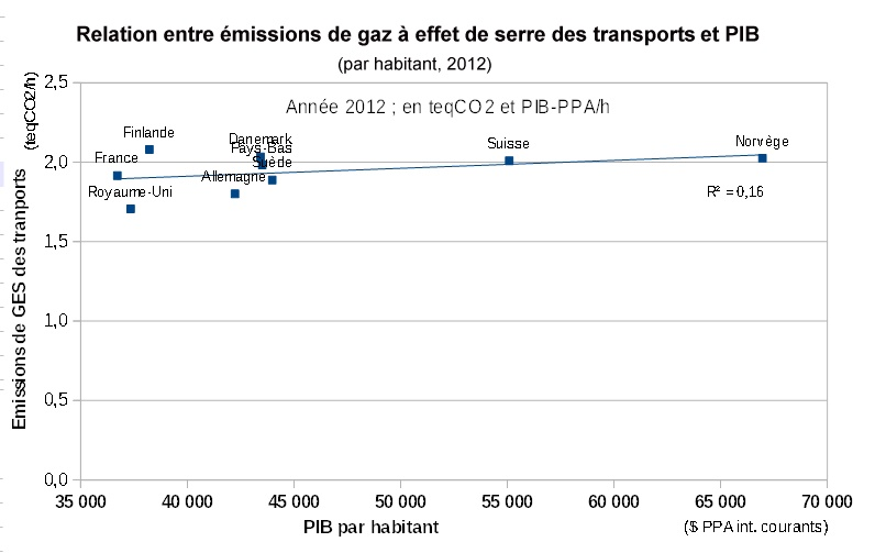 Correlation_emission_GES_Transport_et_PIB_par_habitant_2012_EE_GHG-2015