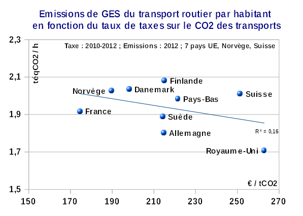 Emissions_GES_transport_routier_vs_Taux_taxe_CO2_transport_9_pays_2010-12_OCDE-2015