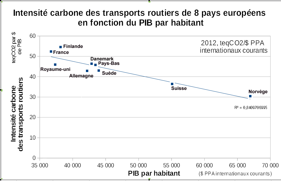 Intensite_transports_vs_PIB_per_capita_pays_2012