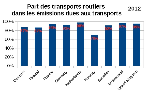 Part_GES_transports_routiers_dans_GES_transports_9_pays_2012_GHG_EEA