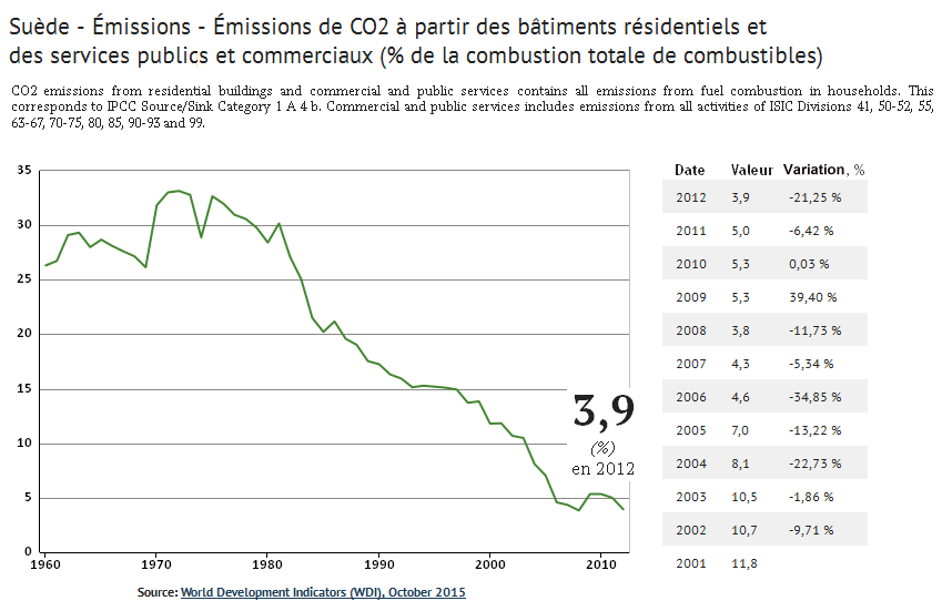 Part_emissions_CO2_batiments_Suede_1960-2012_Knoema_2015