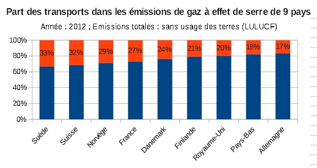 Part_transport_dans_emissions_GES_9_pays_EEA-GHG-Viewer_12-2015