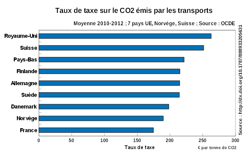 Taux_taxe_CO2_transport_9_pays_2010-12_OCDE-2015