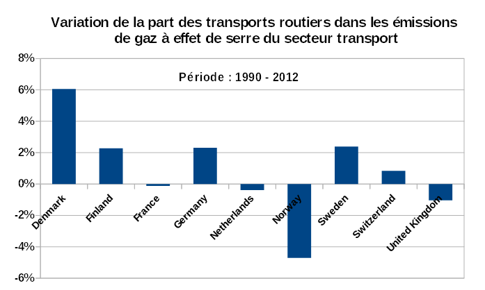 Variation 2012-1990 part transports routiers_9 pays