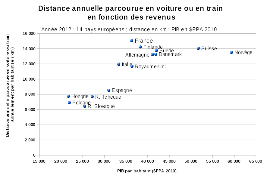 Distance_auto_ou_train_vs_ pib-ppa_14_pays_2012