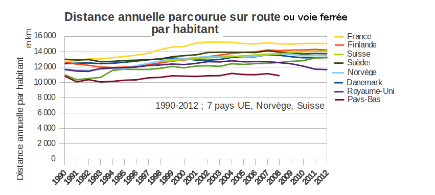 Distance_terrestre_9_pays_europe_1990-2012