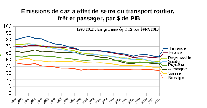 Pseudo_intensite_carbone_transport_routier_9 pays_1990-2012