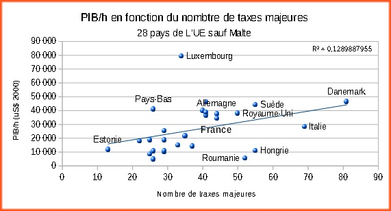 Correlation_PIB-PPA_Nombre_taxes_majeures_pays_UE_2015