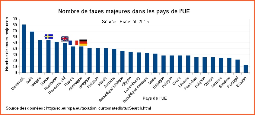 Nombre_taxes_majeures_pays_UE_2015
