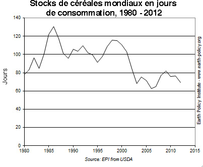 evolution_stock_cereales_1980-2012