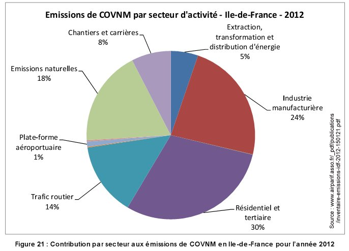 Pollution_COVNM_par_secteur_ile_france_2012