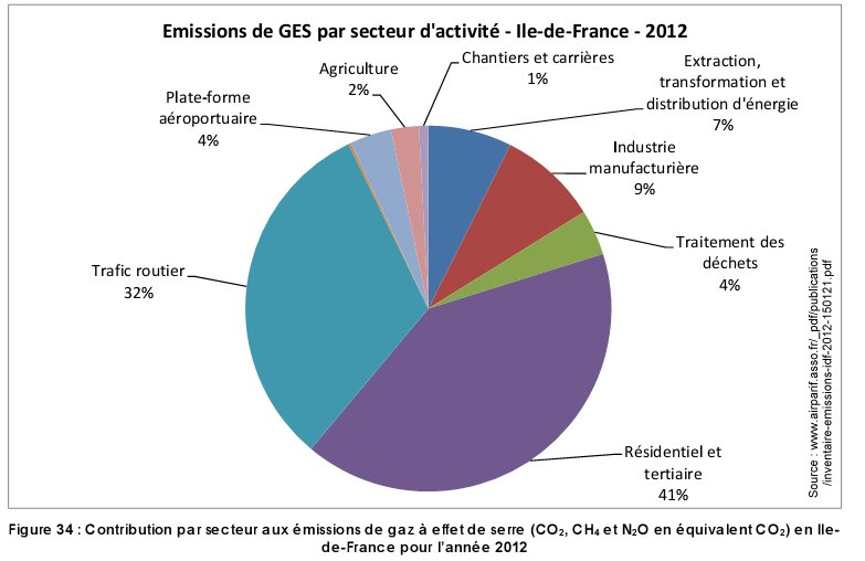 Pollution_GES_par_secteur_ile_france_2012
