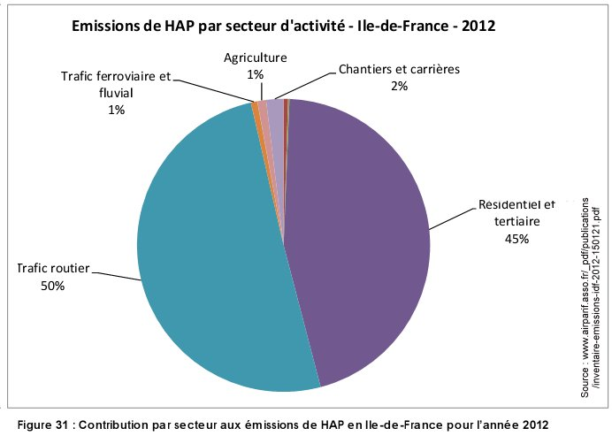 Pollution_HAP_par_secteur_ile_france_2012