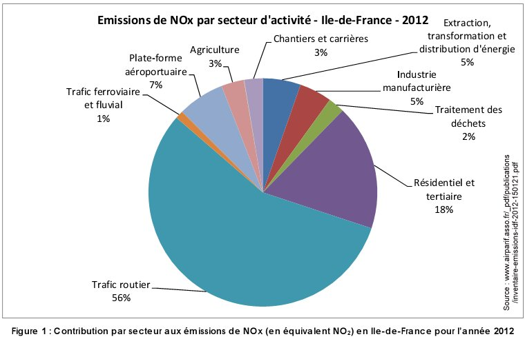 Pollution_NOx_par_secteur_ile_france_2012