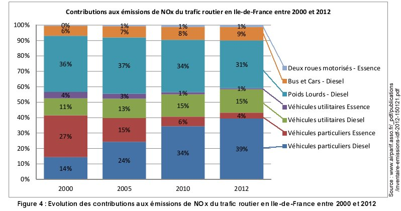 Pollution_NOx_routier_ile_france_2012