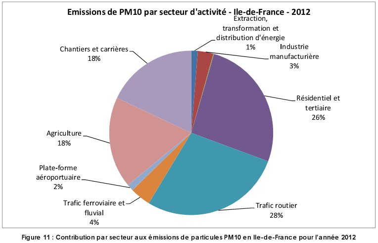 Pollution_PM10_par_secteur_ile_france_2012