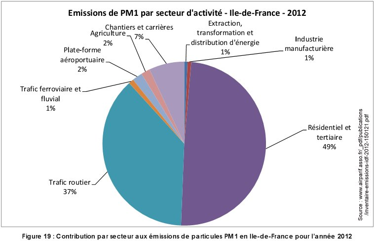 Pollution_PM1_par_secteur_ile_france_2012