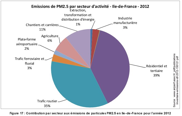 Pollution_PM2.5_par_secteur_ile_france_2012