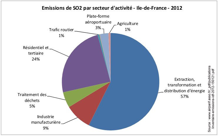 Pollution_SO2_par_secteur_ile_france_2012