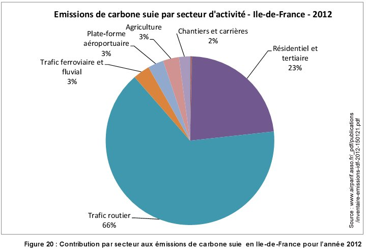 Pollution_carbone-suie_par_secteur_ile_france_2012