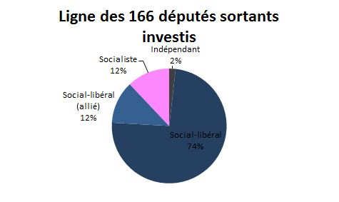 candidats_legislatives_deputes_sortants_investis_par_PS_7-02-2017
